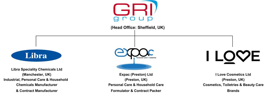 GRI Group Org Chart
